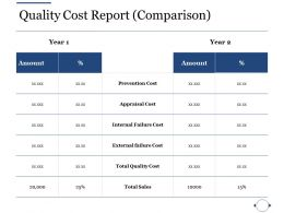 Quality Cost Report Comparison Ppt File Information