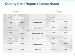 Quality Cost Report Comparison Ppt Sample