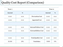 Quality Cost Report Comparison Presentation Images