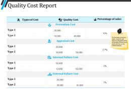 Quality Cost Report Powerpoint Layout