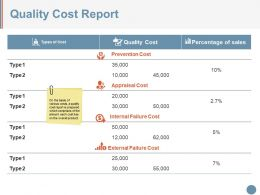Quality Cost Report Powerpoint Slide Background Designs