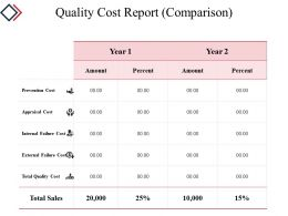 Quality Cost Report Powerpoint Slide Backgrounds