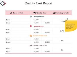 Quality Cost Report Powerpoint Slide Clipart