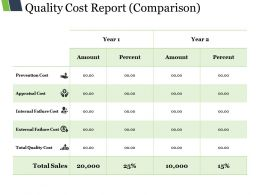Quality Cost Report Ppt Design