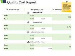 Quality Cost Report Ppt Diagrams