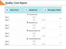 Quality Cost Report Ppt Powerpoint Presentation Gallery Icon