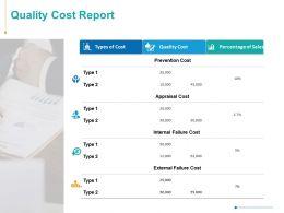 Quality Cost Report Ppt Powerpoint Presentation Infographics Slide Portrait