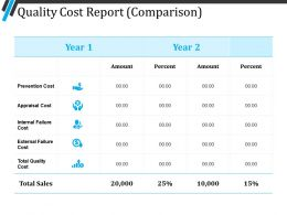 Quality Cost Report Ppt Slide Design