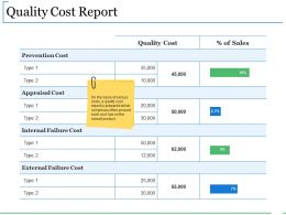 Quality Cost Report Sample Of Ppt Presentation