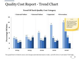 Quality Cost Report Trend Chart Ppt File Guidelines