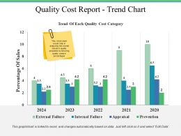 Quality Cost Report Trend Chart Ppt File Ideas