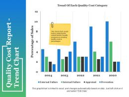 Quality Cost Report Trend Chart Ppt Sample