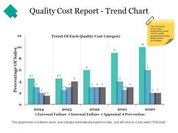 Quality Cost Report Trend Chart Ppt Shapes