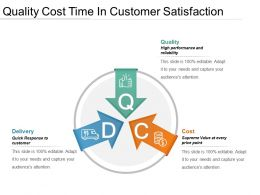 Quality Cost Time In Customer Satisfaction Powerpoint Guide