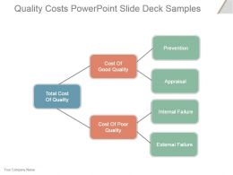 Quality Costs Powerpoint Slide Deck Samples