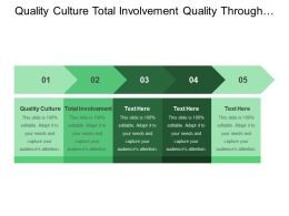 Quality Culture Total Involvement Quality Through People Process Alignment