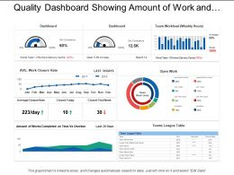 Quality Dashboard Showing Amount Of Work And The Percentage Charts