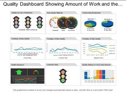 Quality Dashboard Showing Customer Product Data With Data Quality
