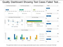 Quality Dashboard Showing Test Cases Failed Test Status And In Progress