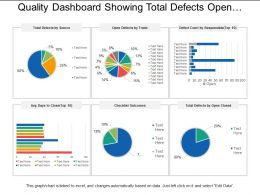 Quality Dashboard Showing Total Defects Open Defects Checklist Outcome