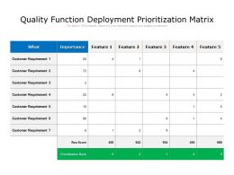 Quality Function Deployment Prioritization Matrix