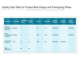 Quality Gate Table For Project Beta Design And Prototyping Phase
