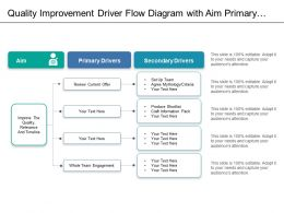 Quality Improvement Driver Flow Diagram With Aim Primary Secondary Drivers