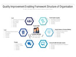 Quality Improvement Enabling Framework Structure Of Organisation