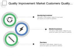 Quality Improvement Market Customers Quality Standard Budgets Forecast