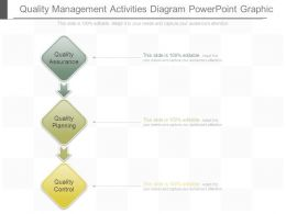 Quality Management Activities Diagram Powerpoint Graphic
