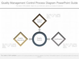 Quality Management Control Process Diagram Powerpoint Guide