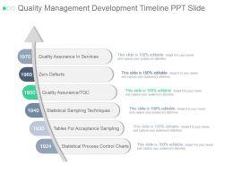 Quality Management Development Timeline Ppt Slide