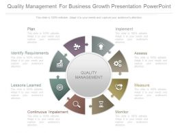 Quality Management For Business Growth Presentation Powerpoint