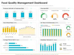 Quality Management Journey Food Processing Firm Food Quality Management Dashboard Ppt Vector