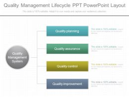 Quality Management Lifecycle Ppt Powerpoint Layout