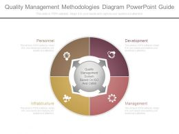 Quality Management Methodologies Diagram Powerpoint Guide