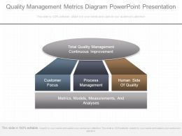 Quality Management Metrics Diagram Powerpoint Presentation
