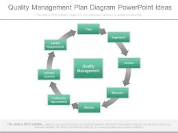 Quality Management Plan Diagram Powerpoint Ideas