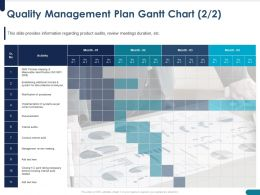 Quality Management Plan Gantt Chart Collection Ppt Powerpoint Presentation Example Introduction