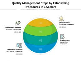 Quality Management Steps By Establishing Procedures In 4 Sectors