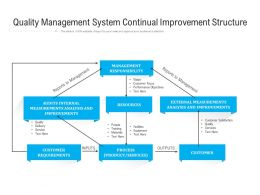Quality Management System Continual Improvement Structure