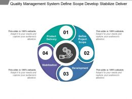 Quality Management System Define Scope Develop Stabilize Deliver
