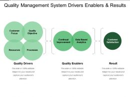 Quality Management System Drivers Enablers And Results