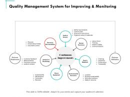 Quality Management System For Improving And Monitoring Ppt Powerpoint Presentation Summary Graphic Tips