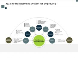 Quality Management System For Improving Location Ppt Powerpoint Presentation Templates