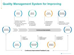 Quality Management System For Improving Ppt Powerpoint Presentation Infographics Outfit