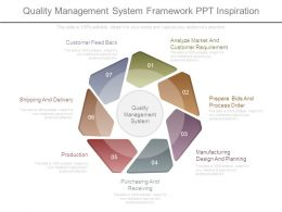 Quality Management System Framework Ppt Inspiration