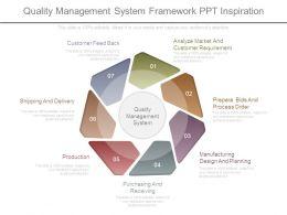 Quality Management System Framework Ppt Inspiration