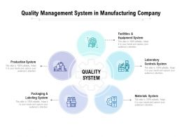 Quality Management System In Manufacturing Company