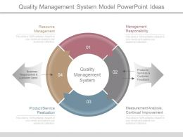 Quality Management System Model Powerpoint Ideas
